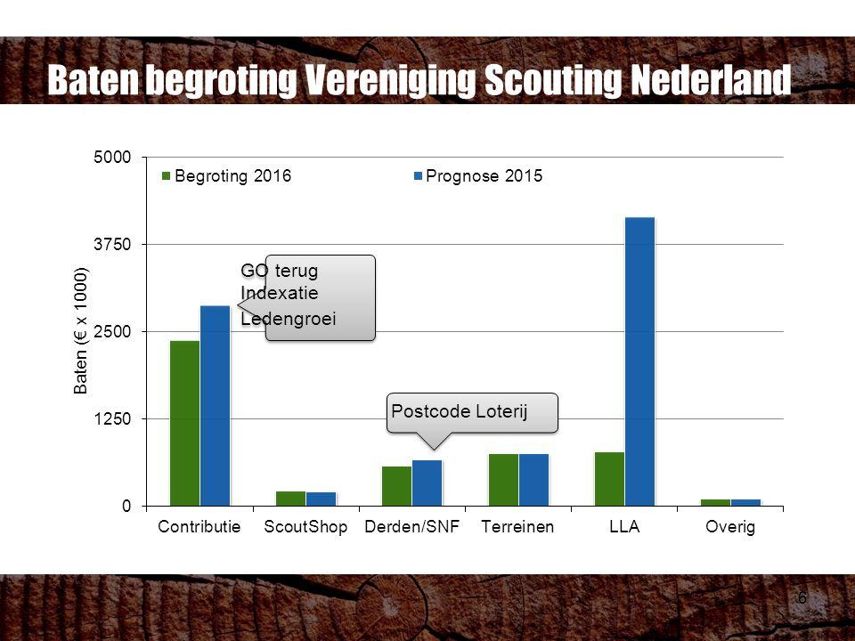 6 Baten begroting Vereniging Scouting Nederland GO terug Indexatie Ledengroei GO terug Indexatie Ledengroei Postcode Loterij
