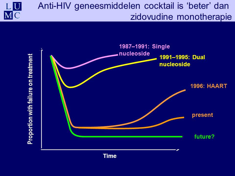 Time future? 1987–1991: Single nucleoside 1991–1995: Dual nucleoside 1996: HAART Log change in HIV RNA from baseline present Proportion with failure o