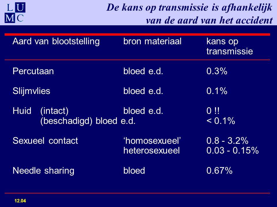 De kans op transmissie is afhankelijk van de aard van het accident Aard van blootstellingbron materiaalkans op transmissie Percutaan bloed e.d.0.3% Slijmvliesbloed e.d.0.1% Huid(intact)bloed e.d.0 !.