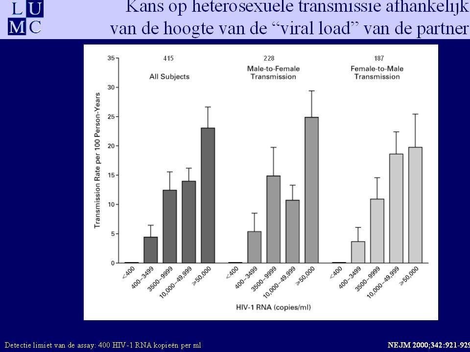 HIV / AIDS natuurlijk beloop: maanden HIV-RNA CD4 lymfocyten (per mm 3 ) HIV-RNA: viral load