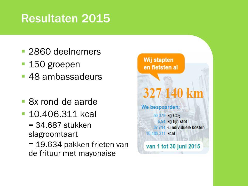 Resultaten 2015  2860 deelnemers  150 groepen  48 ambassadeurs  8x rond de aarde  10.406.311 kcal = 34.687 stukken slagroomtaart = 19.634 pakken frieten van de frituur met mayonaise