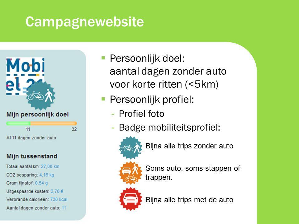 Campagnewebsite: ritten registreren