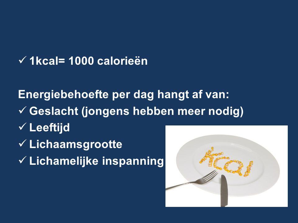 1kcal= 1000 calorieën Energiebehoefte per dag hangt af van: Geslacht (jongens hebben meer nodig) Leeftijd Lichaamsgrootte Lichamelijke inspanning