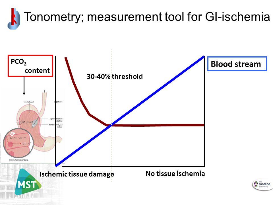 Blood stream PCO 2 content 30-40% threshold Ischemic tissue damage No tissue ischemia Tonometry; measurement tool for GI-ischemia
