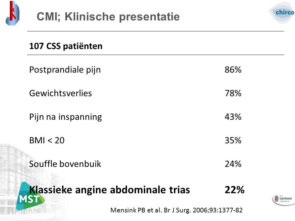 CMI; Klinische presentatie 107 CSS patiënten Postprandiale pijn86% Gewichtsverlies78% Pijn na inspanning43% BMI < 2035% Souffle bovenbuik24% Klassieke angine abdominale trias22% Mensink PB et al.