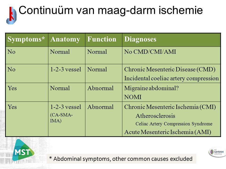 Symptoms*AnatomyFunctionDiagnoses NoNormal No CMD/CMI/AMI No1-2-3 vesselNormalChronic Mesenteric Disease (CMD) Incidental coeliac artery compression Y