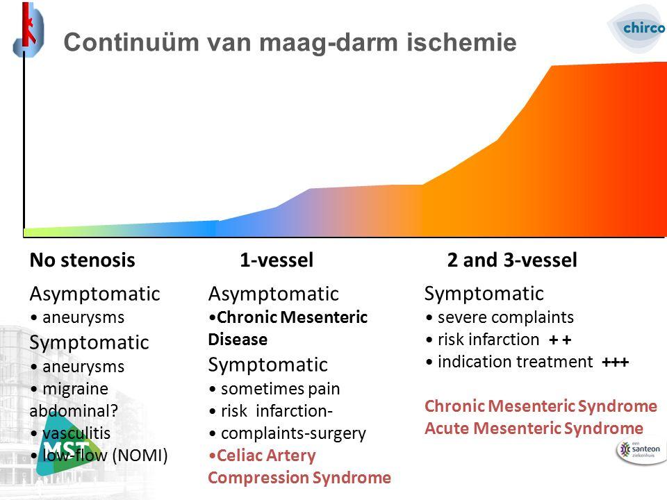 No stenosis2 and 3-vessel1-vessel Asymptomatic aneurysms Symptomatic aneurysms migraine abdominal? vasculitis low-flow (NOMI) Asymptomatic Chronic Mes
