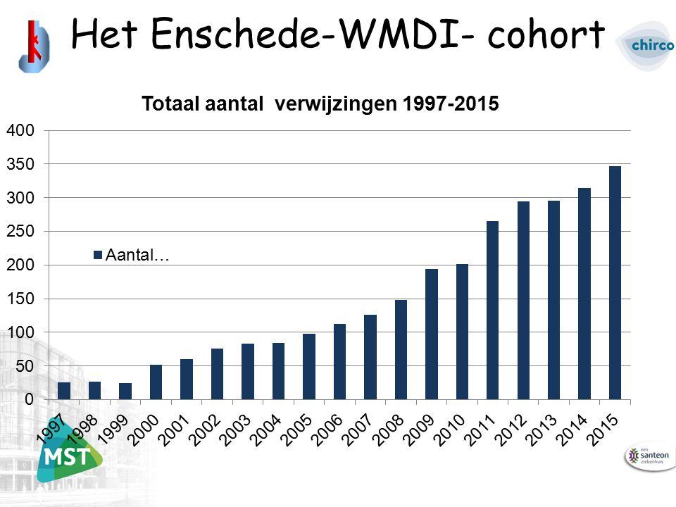 Het Enschede-WMDI- cohort