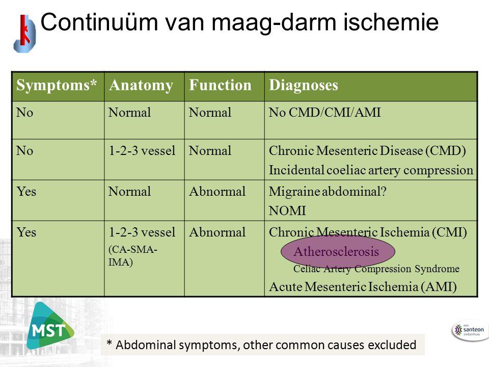 Symptoms*AnatomyFunctionDiagnoses NoNormal No CMD/CMI/AMI No1-2-3 vesselNormalChronic Mesenteric Disease (CMD) Incidental coeliac artery compression YesNormalAbnormalMigraine abdominal.