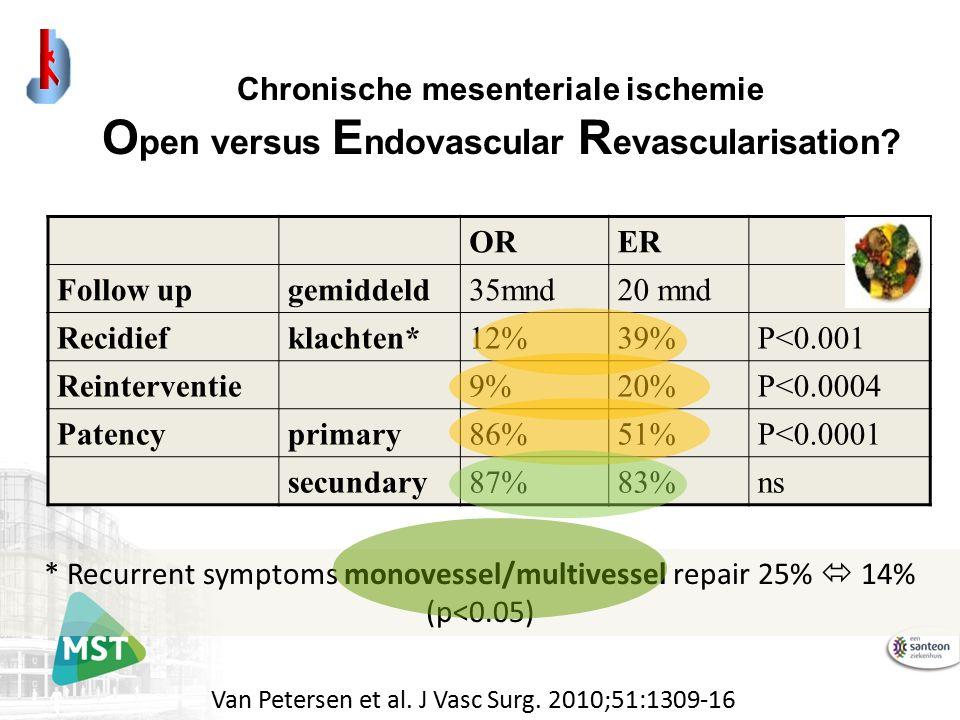 ORER Follow upgemiddeld35mnd20 mnd Recidiefklachten*12%39%P<0.001 Reinterventie9%20%P<0.0004 Patencyprimary86%51%P<0.0001 secundary87%83%ns * Recurrent symptoms monovessel/multivessel repair 25%  14% (p<0.05) Chronische mesenteriale ischemie O pen versus E ndovascular R evascularisation.