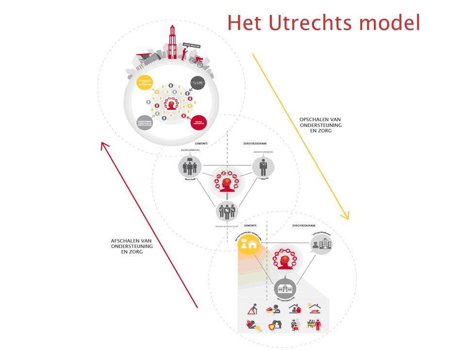 Het Utrechts model