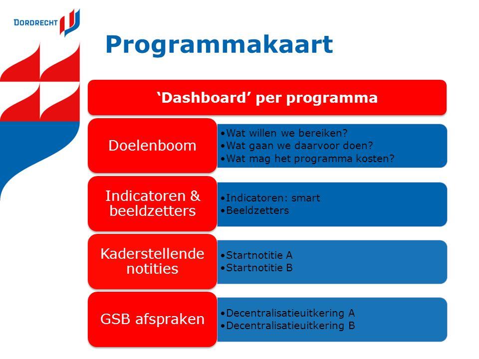 Programmakaart 'Dashboard' per programma Wat willen we bereiken.