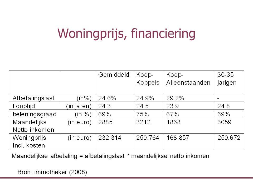 Woningprijs, financiering Bron: immotheker (2008) Maandelijkse afbetaling = afbetalingslast * maandelijkse netto inkomen