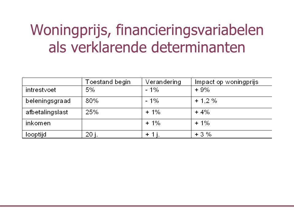 Woningprijs, financieringsvariabelen als verklarende determinanten