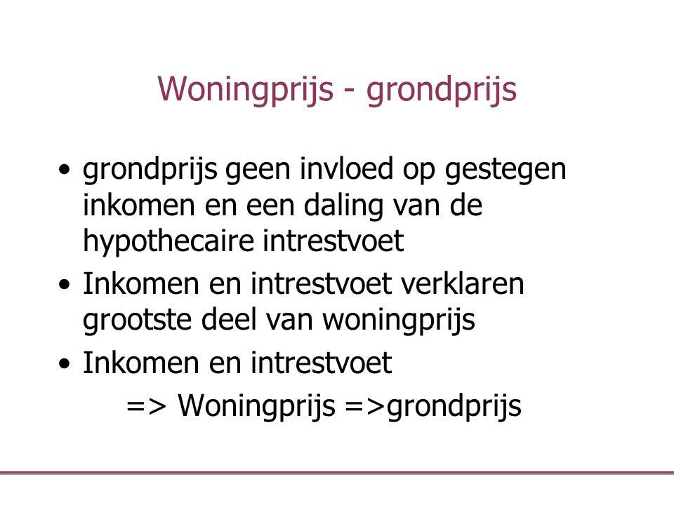 Woningprijs - grondprijs grondprijs geen invloed op gestegen inkomen en een daling van de hypothecaire intrestvoet Inkomen en intrestvoet verklaren gr