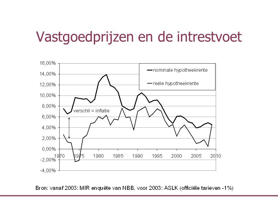 Vastgoedprijzen en de intrestvoet