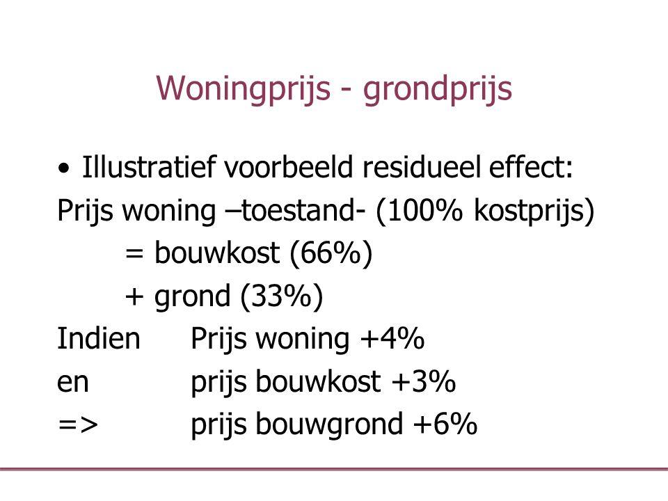 Woningprijs - grondprijs Illustratief voorbeeld residueel effect: Prijs woning –toestand- (100% kostprijs) = bouwkost (66%) + grond (33%) Indien Prijs