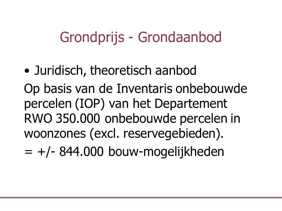 Grondprijs - Grondaanbod Juridisch, theoretisch aanbod Op basis van de Inventaris onbebouwde percelen (IOP) van het Departement RWO 350.000 onbebouwde