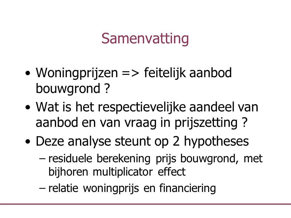 Samenvatting Woningprijzen => feitelijk aanbod bouwgrond ? Wat is het respectievelijke aandeel van aanbod en van vraag in prijszetting ? Deze analyse