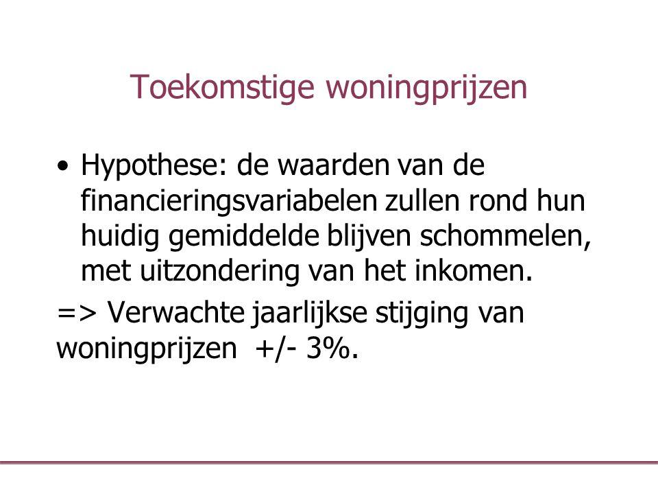 Toekomstige woningprijzen Hypothese: de waarden van de financieringsvariabelen zullen rond hun huidig gemiddelde blijven schommelen, met uitzondering