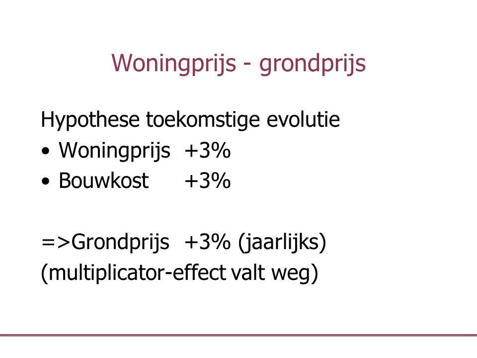 Woningprijs - grondprijs Hypothese toekomstige evolutie Woningprijs +3% Bouwkost+3% =>Grondprijs +3% (jaarlijks) (multiplicator-effect valt weg)