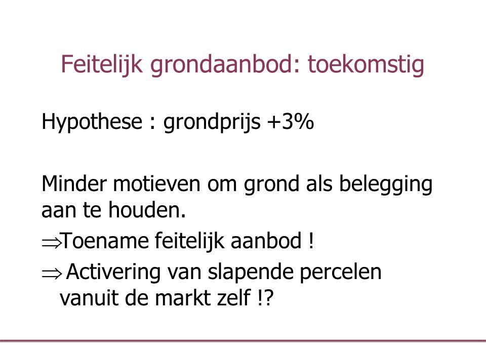 Feitelijk grondaanbod: toekomstig Hypothese : grondprijs +3% Minder motieven om grond als belegging aan te houden.  Toename feitelijk aanbod !  Acti