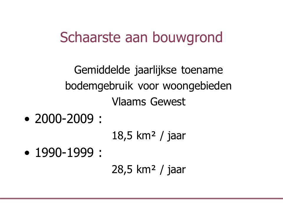 Schaarste aan bouwgrond Gemiddelde jaarlijkse toename bodemgebruik voor woongebieden Vlaams Gewest 2000-2009 : 18,5 km² / jaar 1990-1999 : 28,5 km² /