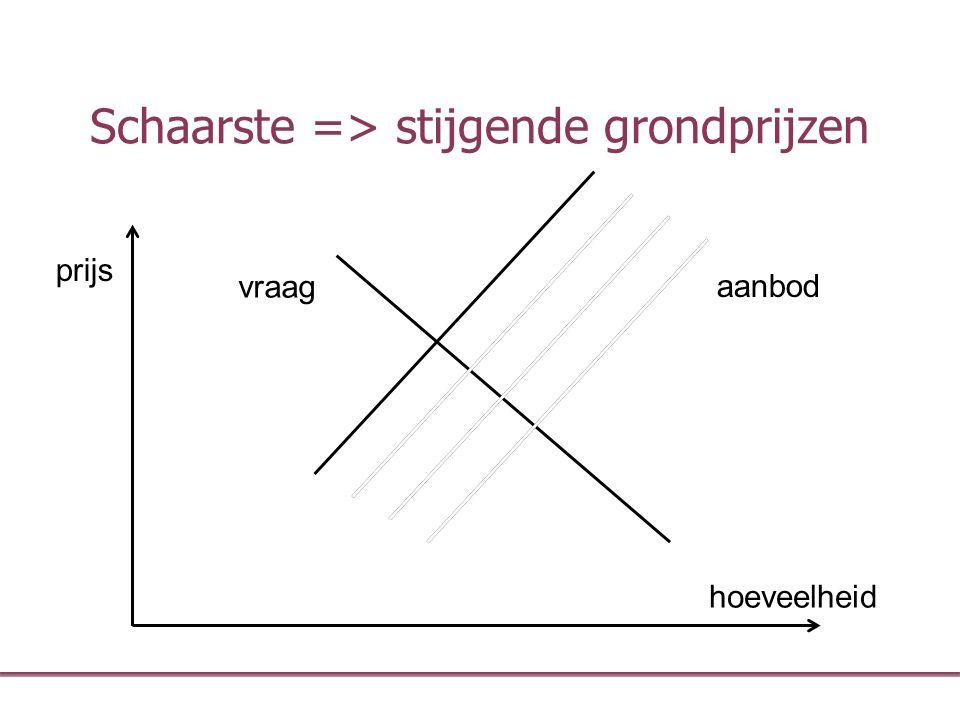 Schaarste => stijgende grondprijzen hoeveelheid prijs aanbod vraag