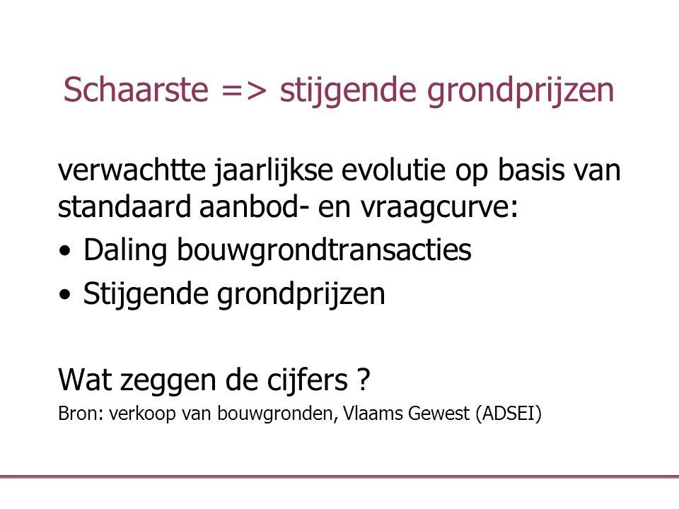 Schaarste => stijgende grondprijzen verwachtte jaarlijkse evolutie op basis van standaard aanbod- en vraagcurve: Daling bouwgrondtransacties Stijgende