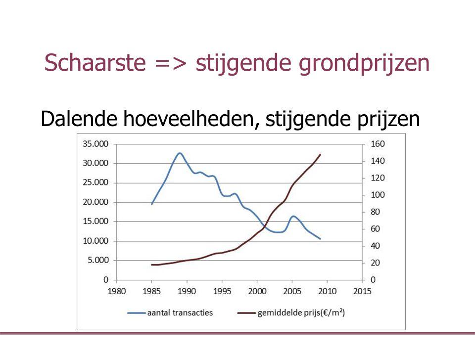 Schaarste => stijgende grondprijzen Dalende hoeveelheden, stijgende prijzen