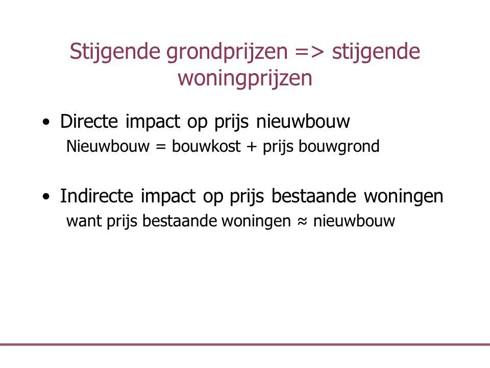 Stijgende grondprijzen => stijgende woningprijzen Directe impact op prijs nieuwbouw Nieuwbouw = bouwkost + prijs bouwgrond Indirecte impact op prijs b