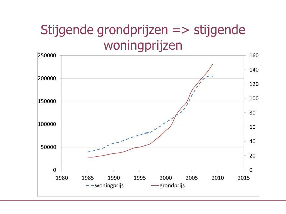 Stijgende grondprijzen => stijgende woningprijzen