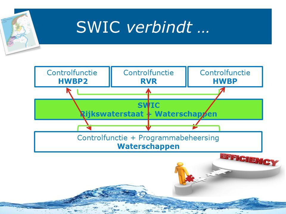 SWIC Rijkswaterstaat + Waterschappen Samenbrengen van de controlfuncties Controlfunctie HWBP2 Controlfunctie RVR Controlfunctie HWBP Controlfunctie + Programmabeheersing Waterschappen SWIC verbindt … 5