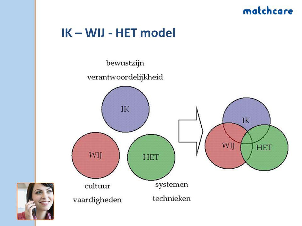 IK – WIJ - HET model