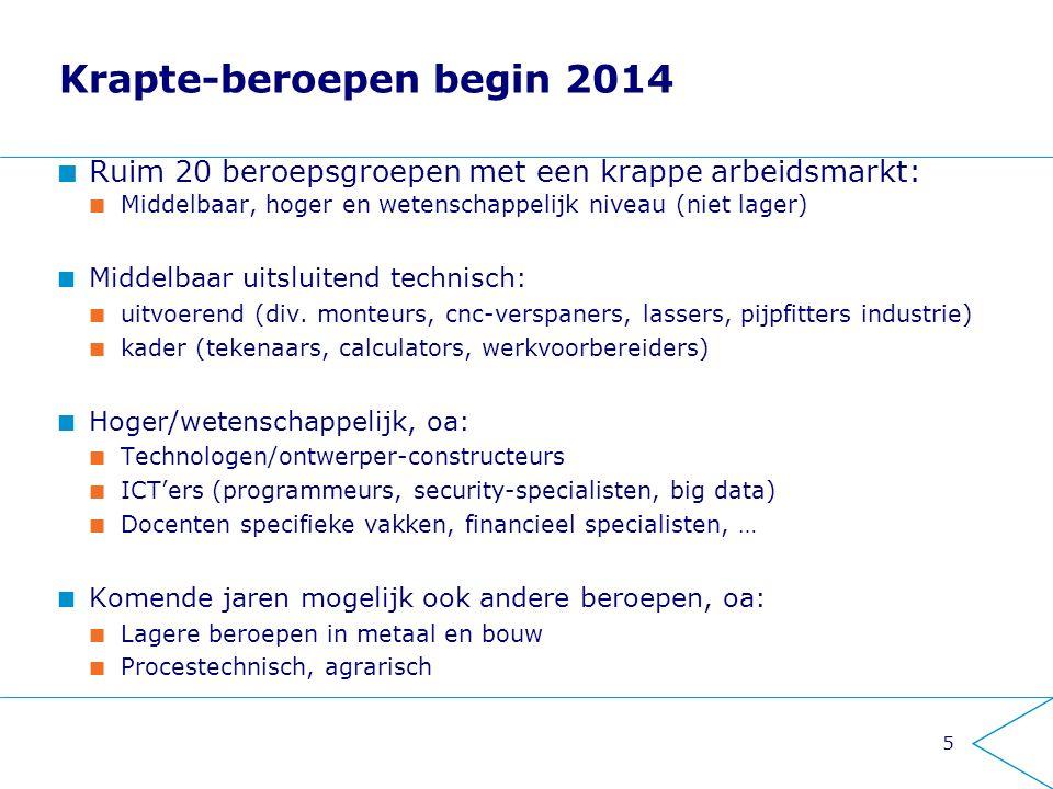 Krapte-beroepen begin 2014 Ruim 20 beroepsgroepen met een krappe arbeidsmarkt: Middelbaar, hoger en wetenschappelijk niveau (niet lager) Middelbaar uitsluitend technisch: uitvoerend (div.