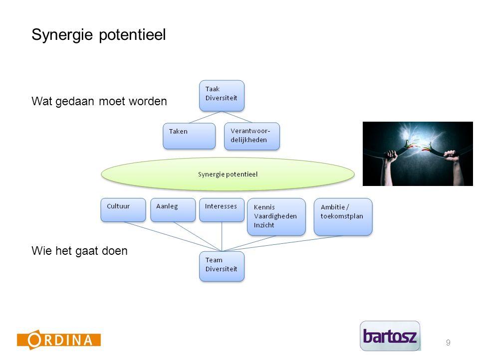 9 Synergie potentieel Wat gedaan moet worden Wie het gaat doen