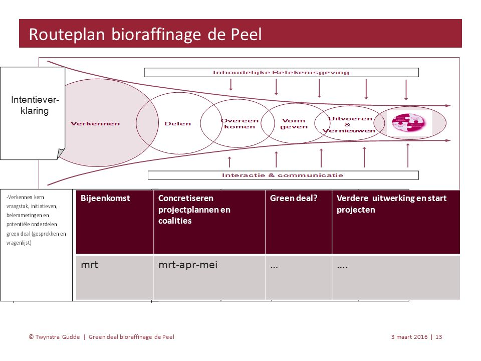 Green deal bioraffinage de Peel 3 maart 201613 | © Twynstra Gudde | Routeplan bioraffinage de Peel Intentiever- klaring BijeenkomstConcretiseren projectplannen en coalities Green deal Verdere uitwerking en start projecten mrtmrt-apr-mei…….