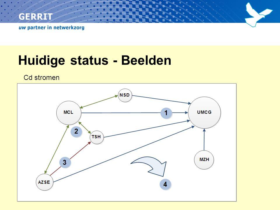 Huidige status - Beelden Cd stromen