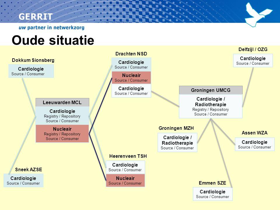 Pilot – XDW – NSD/MCL -voorstel Nucleaire PET-CT onderzoeken 1.Aanvraag NijSmellinghe Drachten 2.Afspraak Medisch Centrum Leeuwarden 3.Uitvoer onderzoek Medisch Centrum Leeuwarden 4.Terugkoppeling NijSmellinghe Drachten Email notificatie