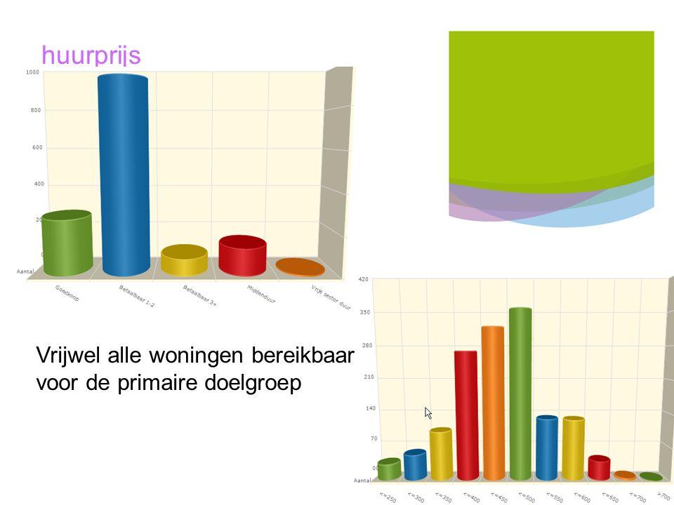 18 Titel presentatie Mijande Wonen huurprijs Vrijwel alle woningen bereikbaar voor de primaire doelgroep