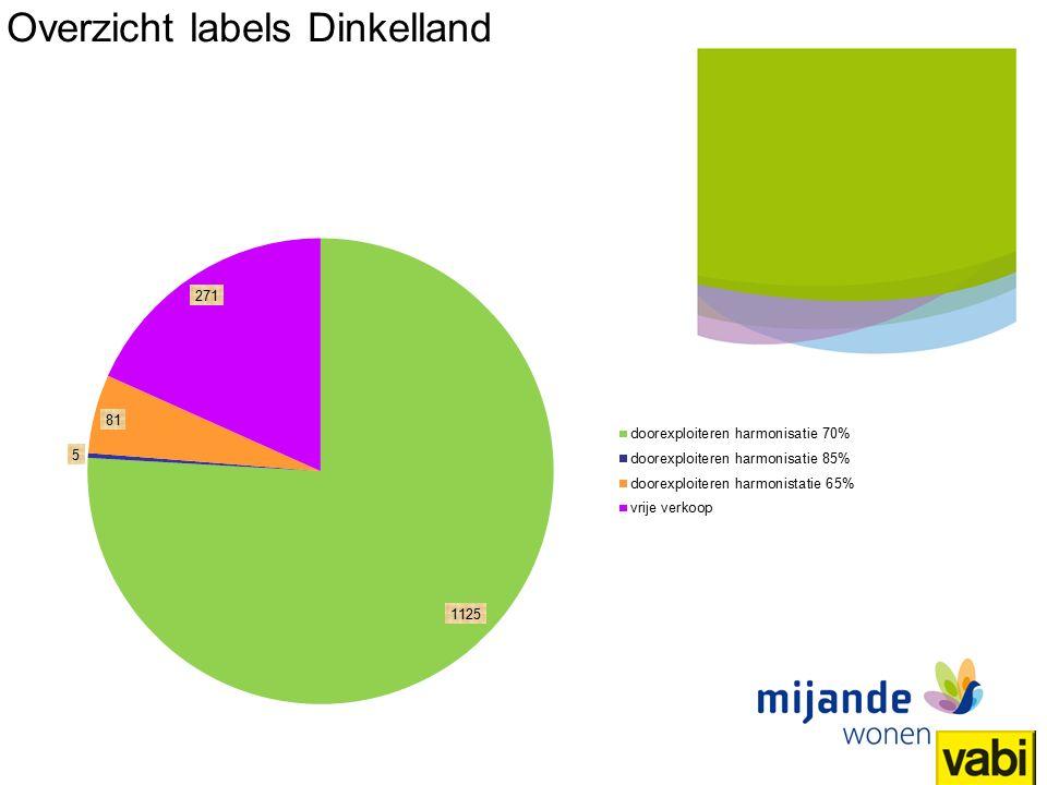 26 Titel presentatie Mijande Wonen Overzicht labels Dinkelland