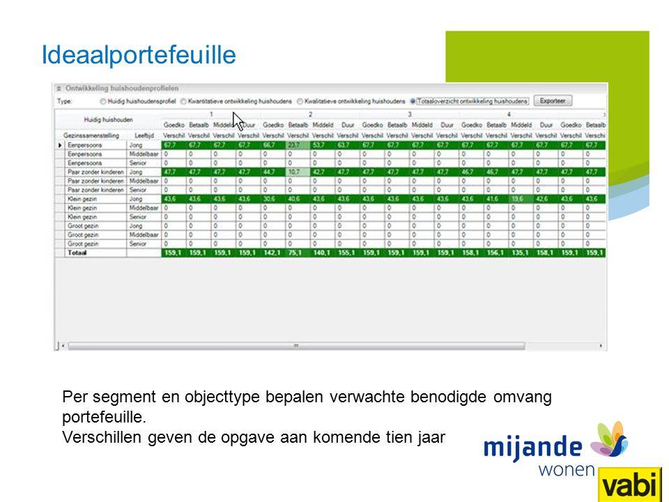 20 Titel presentatie Mijande Wonen Gemiddeld bouwjaar Ootmarsum