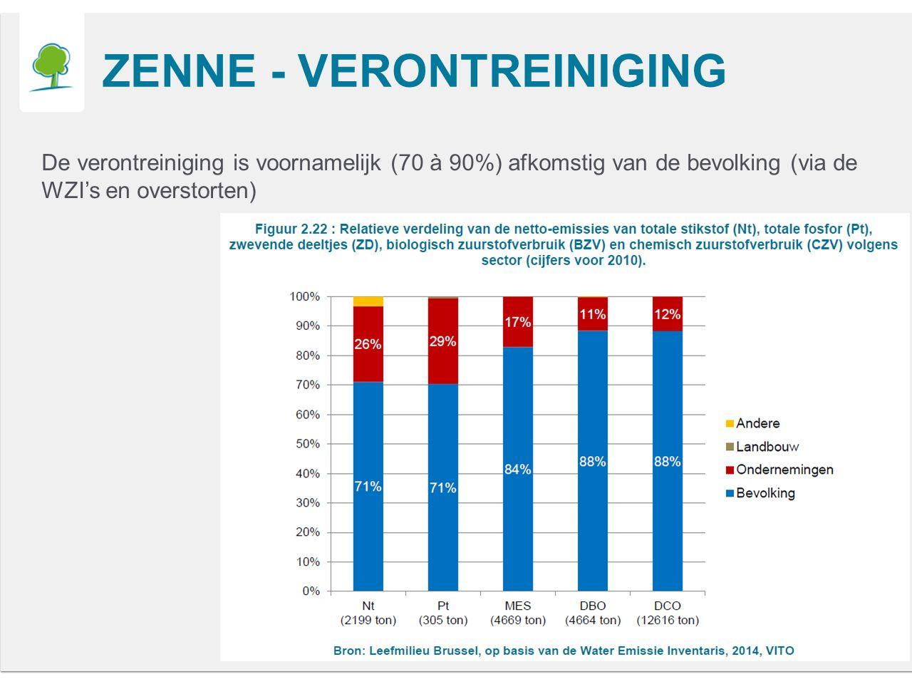 ZENNE - VERONTREINIGING De verontreiniging is voornamelijk (70 à 90%) afkomstig van de bevolking (via de WZI's en overstorten)