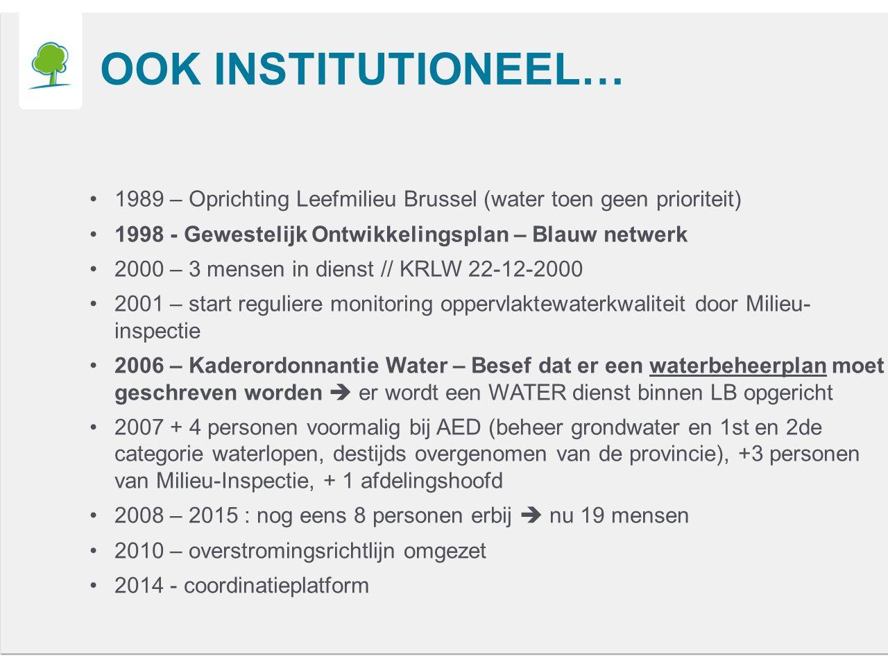 OOK INSTITUTIONEEL… 1989 – Oprichting Leefmilieu Brussel (water toen geen prioriteit) 1998 - Gewestelijk Ontwikkelingsplan – Blauw netwerk 2000 – 3 mensen in dienst // KRLW 22-12-2000 2001 – start reguliere monitoring oppervlaktewaterkwaliteit door Milieu- inspectie 2006 – Kaderordonnantie Water – Besef dat er een waterbeheerplan moet geschreven worden  er wordt een WATER dienst binnen LB opgericht 2007 + 4 personen voormalig bij AED (beheer grondwater en 1st en 2de categorie waterlopen, destijds overgenomen van de provincie), +3 personen van Milieu-Inspectie, + 1 afdelingshoofd 2008 – 2015 : nog eens 8 personen erbij  nu 19 mensen 2010 – overstromingsrichtlijn omgezet 2014 - coordinatieplatform