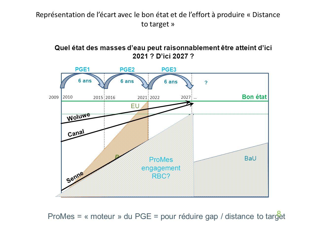 Représentation de l'écart avec le bon état et de l'effort à produire « Distance to target » Bon état 2009 2015 2010 2021 2027… 2022 2016 6 ans .