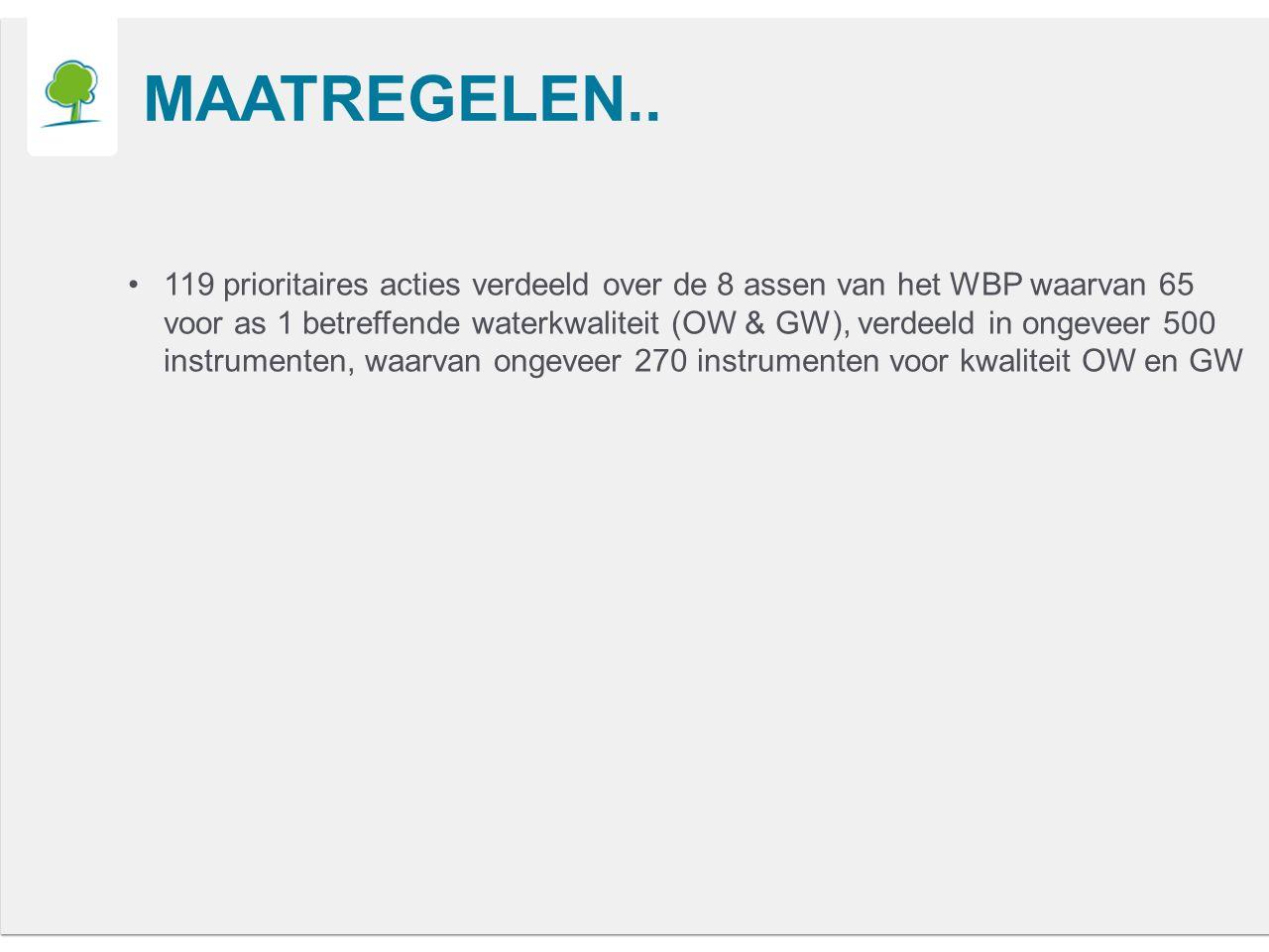 ZENNE - VERONTREINIGING 1)Monitoringsdata 2)Emissie-inventaris 3)Expert judgement  Zenne is meest verontreinigde rivier  ongeveer 75 à 80% van de vuilvracht  Twee WZI's  Overstorten