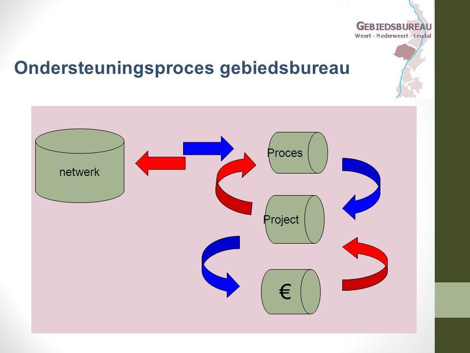 Ondersteuningsproces gebiedsbureau netwerk Proces Project €