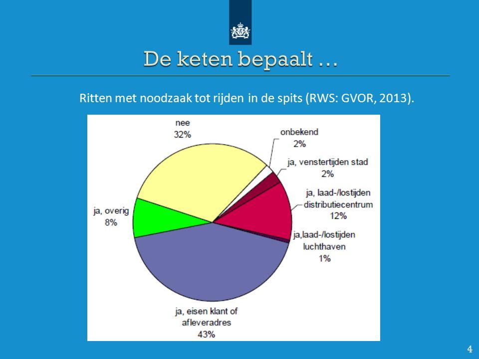 4 Ritten met noodzaak tot rijden in de spits (RWS: GVOR, 2013).
