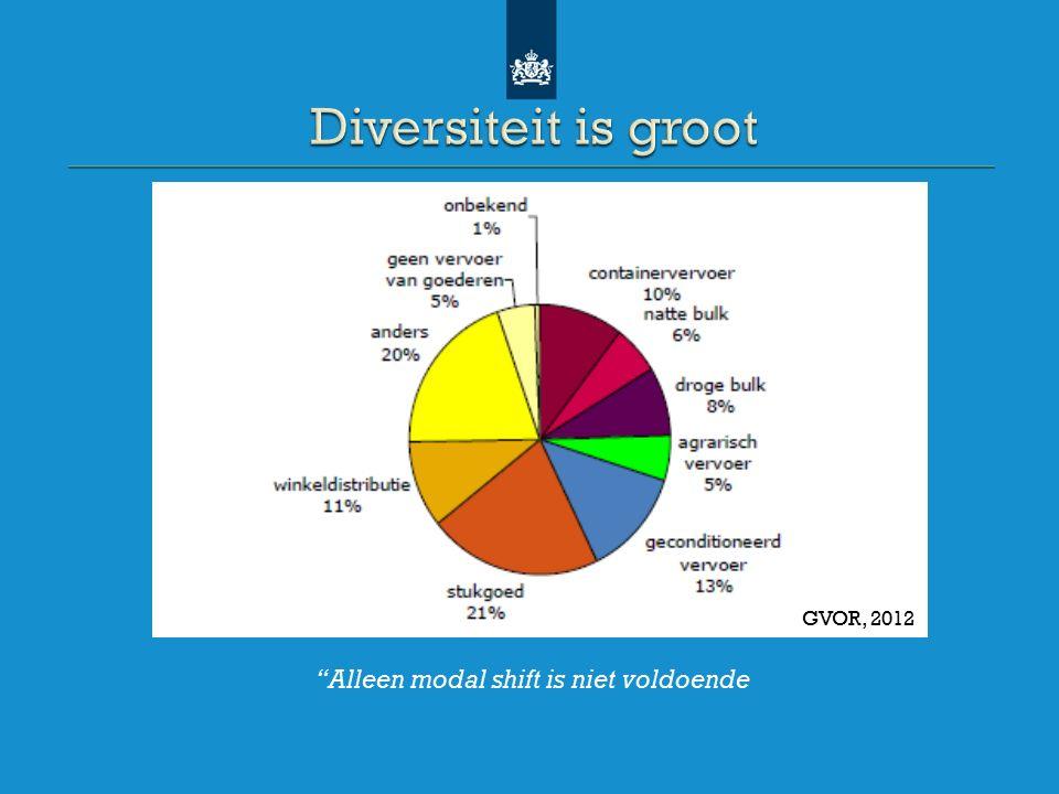 GVOR, 2012 Alleen modal shift is niet voldoende