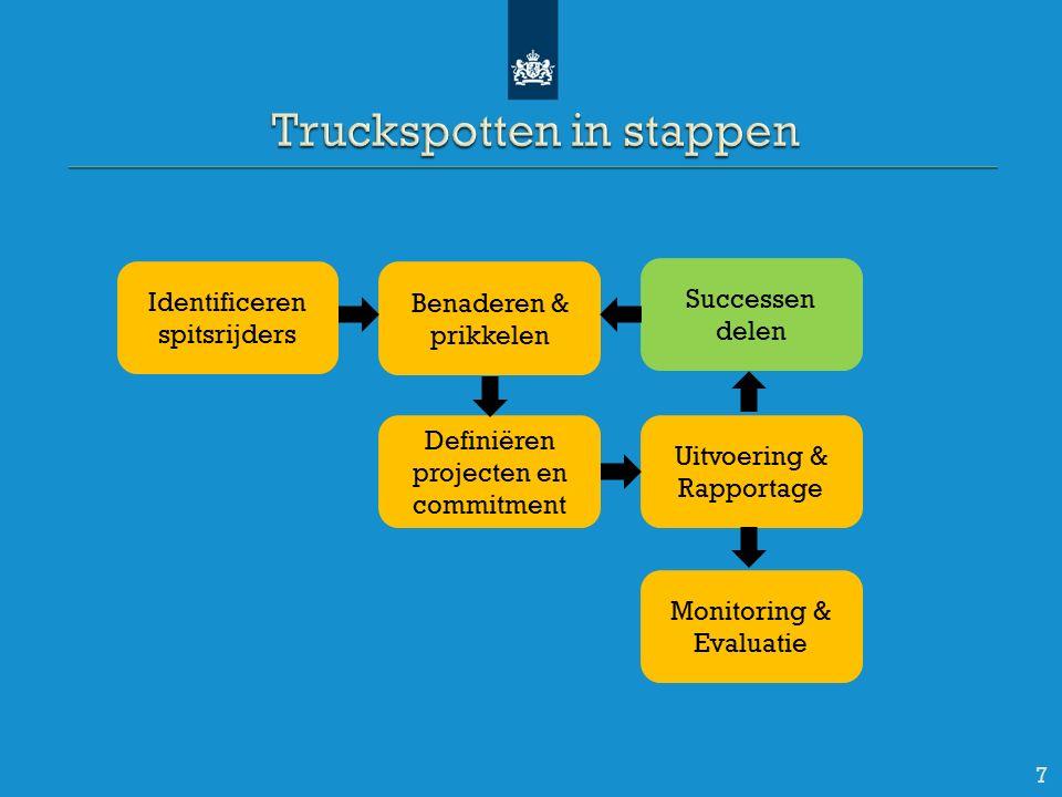 7 Identificeren spitsrijders Benaderen & prikkelen Definiëren projecten en commitment Monitoring & Evaluatie Uitvoering & Rapportage Successen delen